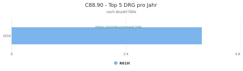 C88.90 Verteilung und Anzahl der zuordnungsrelevanten Fallpauschalen (DRG) zur Hauptdiagnose (ICD-10 Codes) pro Jahr