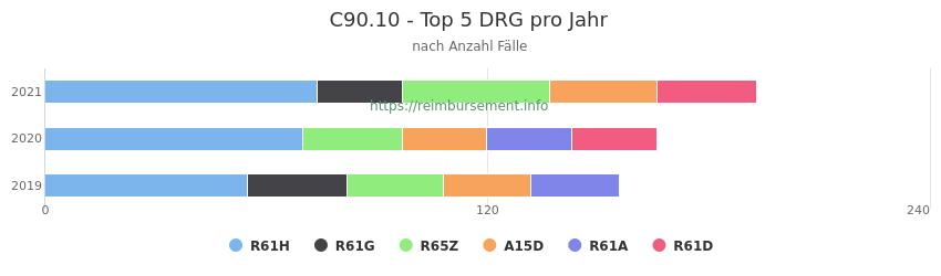 C90.10 Verteilung und Anzahl der zuordnungsrelevanten Fallpauschalen (DRG) zur Hauptdiagnose (ICD-10 Codes) pro Jahr