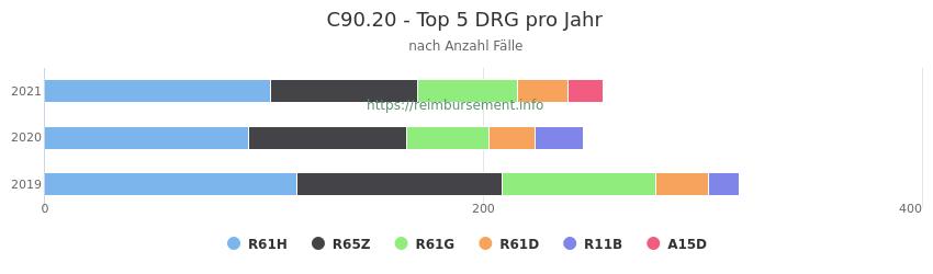 C90.20 Verteilung und Anzahl der zuordnungsrelevanten Fallpauschalen (DRG) zur Hauptdiagnose (ICD-10 Codes) pro Jahr