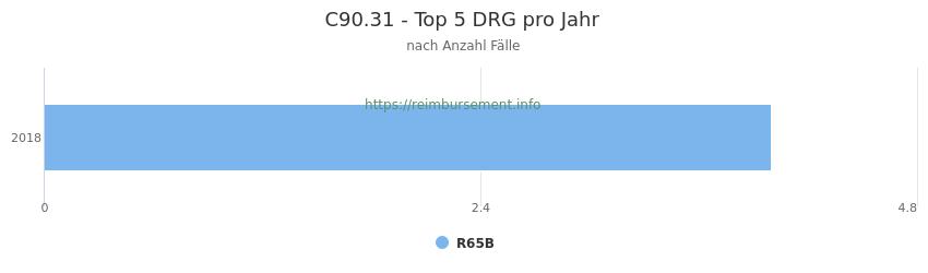 C90.31 Verteilung und Anzahl der zuordnungsrelevanten Fallpauschalen (DRG) zur Hauptdiagnose (ICD-10 Codes) pro Jahr