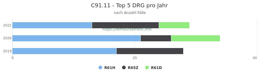 C91.11 Verteilung und Anzahl der zuordnungsrelevanten Fallpauschalen (DRG) zur Hauptdiagnose (ICD-10 Codes) pro Jahr