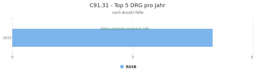C91.31 Verteilung und Anzahl der zuordnungsrelevanten Fallpauschalen (DRG) zur Hauptdiagnose (ICD-10 Codes) pro Jahr