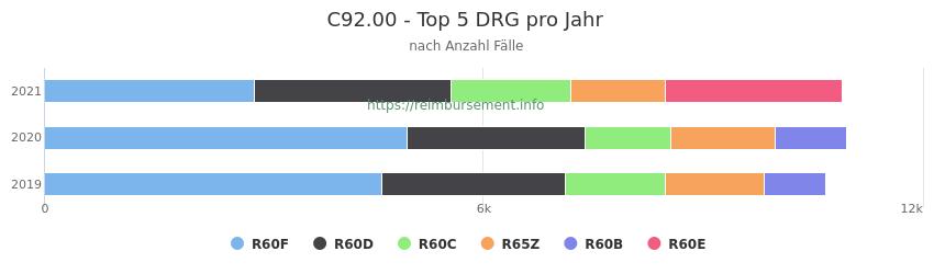 C92.00 Verteilung und Anzahl der zuordnungsrelevanten Fallpauschalen (DRG) zur Hauptdiagnose (ICD-10 Codes) pro Jahr