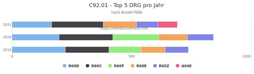 C92.01 Verteilung und Anzahl der zuordnungsrelevanten Fallpauschalen (DRG) zur Hauptdiagnose (ICD-10 Codes) pro Jahr