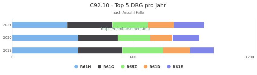 C92.10 Verteilung und Anzahl der zuordnungsrelevanten Fallpauschalen (DRG) zur Hauptdiagnose (ICD-10 Codes) pro Jahr