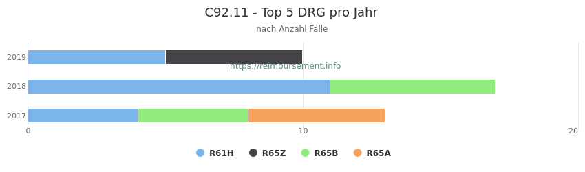 C92.11 Verteilung und Anzahl der zuordnungsrelevanten Fallpauschalen (DRG) zur Hauptdiagnose (ICD-10 Codes) pro Jahr
