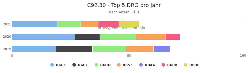 C92.30 Verteilung und Anzahl der zuordnungsrelevanten Fallpauschalen (DRG) zur Hauptdiagnose (ICD-10 Codes) pro Jahr