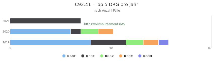 C92.41 Verteilung und Anzahl der zuordnungsrelevanten Fallpauschalen (DRG) zur Hauptdiagnose (ICD-10 Codes) pro Jahr