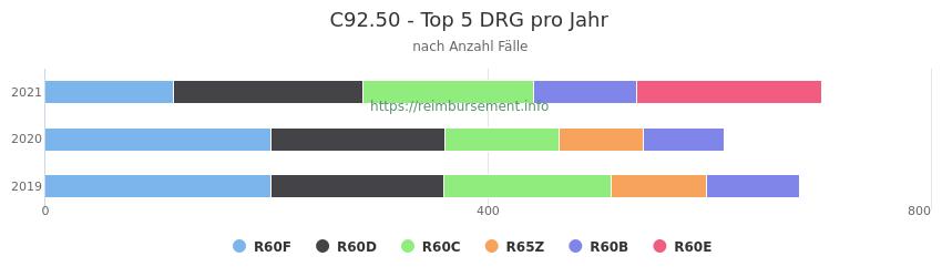 C92.50 Verteilung und Anzahl der zuordnungsrelevanten Fallpauschalen (DRG) zur Hauptdiagnose (ICD-10 Codes) pro Jahr