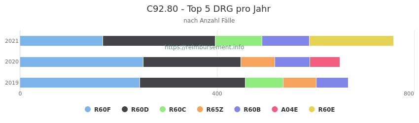 C92.80 Verteilung und Anzahl der zuordnungsrelevanten Fallpauschalen (DRG) zur Hauptdiagnose (ICD-10 Codes) pro Jahr