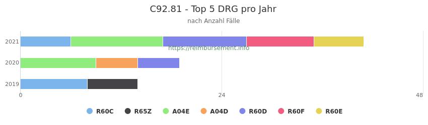 C92.81 Verteilung und Anzahl der zuordnungsrelevanten Fallpauschalen (DRG) zur Hauptdiagnose (ICD-10 Codes) pro Jahr