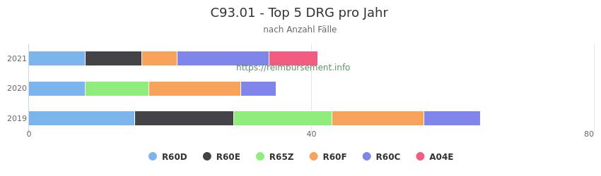 C93.01 Verteilung und Anzahl der zuordnungsrelevanten Fallpauschalen (DRG) zur Hauptdiagnose (ICD-10 Codes) pro Jahr