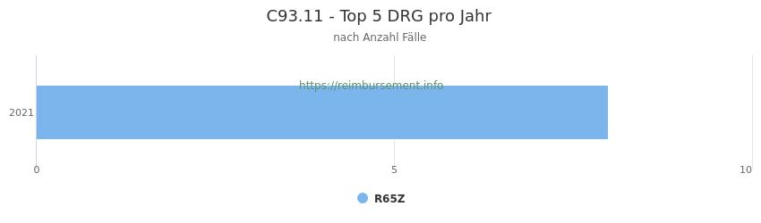 C93.11 Verteilung und Anzahl der zuordnungsrelevanten Fallpauschalen (DRG) zur Hauptdiagnose (ICD-10 Codes) pro Jahr