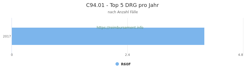 C94.01 Verteilung und Anzahl der zuordnungsrelevanten Fallpauschalen (DRG) zur Hauptdiagnose (ICD-10 Codes) pro Jahr