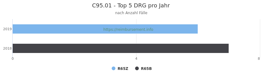C95.01 Verteilung und Anzahl der zuordnungsrelevanten Fallpauschalen (DRG) zur Hauptdiagnose (ICD-10 Codes) pro Jahr