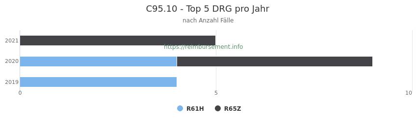 C95.10 Verteilung und Anzahl der zuordnungsrelevanten Fallpauschalen (DRG) zur Hauptdiagnose (ICD-10 Codes) pro Jahr
