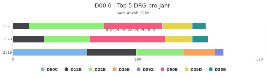 D00.0 Verteilung und Anzahl der zuordnungsrelevanten Fallpauschalen (DRG) zur Hauptdiagnose (ICD-10 Codes) pro Jahr