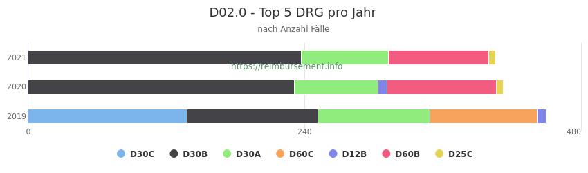 D02.0 Verteilung und Anzahl der zuordnungsrelevanten Fallpauschalen (DRG) zur Hauptdiagnose (ICD-10 Codes) pro Jahr