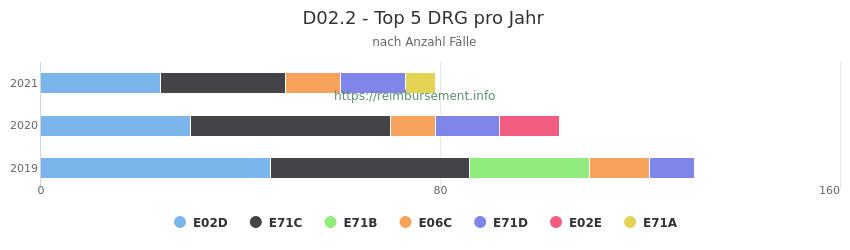 D02.2 Verteilung und Anzahl der zuordnungsrelevanten Fallpauschalen (DRG) zur Hauptdiagnose (ICD-10 Codes) pro Jahr