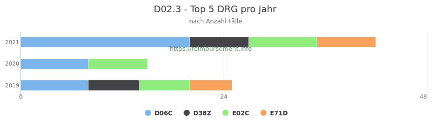 D02.3 Verteilung und Anzahl der zuordnungsrelevanten Fallpauschalen (DRG) zur Hauptdiagnose (ICD-10 Codes) pro Jahr