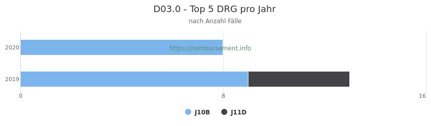 D03.0 Verteilung und Anzahl der zuordnungsrelevanten Fallpauschalen (DRG) zur Hauptdiagnose (ICD-10 Codes) pro Jahr