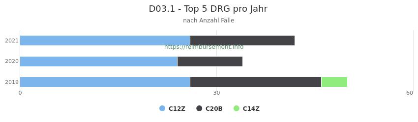 D03.1 Verteilung und Anzahl der zuordnungsrelevanten Fallpauschalen (DRG) zur Hauptdiagnose (ICD-10 Codes) pro Jahr