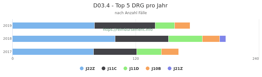 D03.4 Verteilung und Anzahl der zuordnungsrelevanten Fallpauschalen (DRG) zur Hauptdiagnose (ICD-10 Codes) pro Jahr
