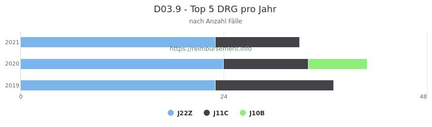 D03.9 Verteilung und Anzahl der zuordnungsrelevanten Fallpauschalen (DRG) zur Hauptdiagnose (ICD-10 Codes) pro Jahr