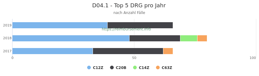 D04.1 Verteilung und Anzahl der zuordnungsrelevanten Fallpauschalen (DRG) zur Hauptdiagnose (ICD-10 Codes) pro Jahr