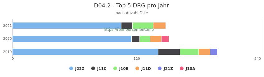 D04.2 Verteilung und Anzahl der zuordnungsrelevanten Fallpauschalen (DRG) zur Hauptdiagnose (ICD-10 Codes) pro Jahr