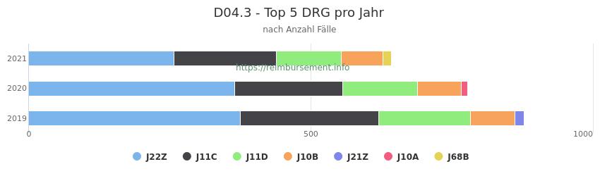 D04.3 Verteilung und Anzahl der zuordnungsrelevanten Fallpauschalen (DRG) zur Hauptdiagnose (ICD-10 Codes) pro Jahr