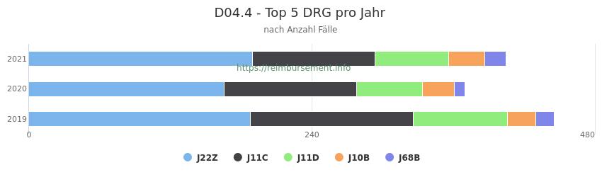 D04.4 Verteilung und Anzahl der zuordnungsrelevanten Fallpauschalen (DRG) zur Hauptdiagnose (ICD-10 Codes) pro Jahr