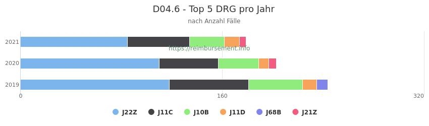 D04.6 Verteilung und Anzahl der zuordnungsrelevanten Fallpauschalen (DRG) zur Hauptdiagnose (ICD-10 Codes) pro Jahr