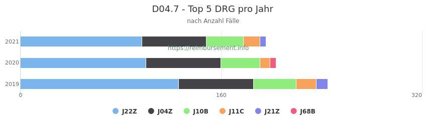 D04.7 Verteilung und Anzahl der zuordnungsrelevanten Fallpauschalen (DRG) zur Hauptdiagnose (ICD-10 Codes) pro Jahr