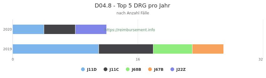 D04.8 Verteilung und Anzahl der zuordnungsrelevanten Fallpauschalen (DRG) zur Hauptdiagnose (ICD-10 Codes) pro Jahr