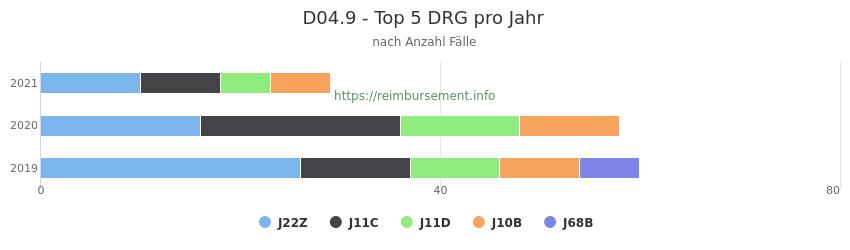 D04.9 Verteilung und Anzahl der zuordnungsrelevanten Fallpauschalen (DRG) zur Hauptdiagnose (ICD-10 Codes) pro Jahr