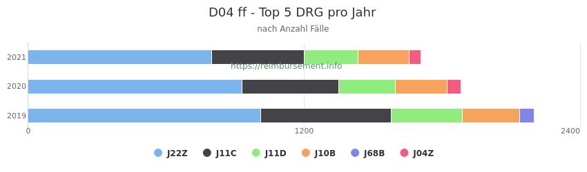 D04 Verteilung und Anzahl der zuordnungsrelevanten Fallpauschalen (DRG) zur Hauptdiagnose (ICD-10 Codes) pro Jahr