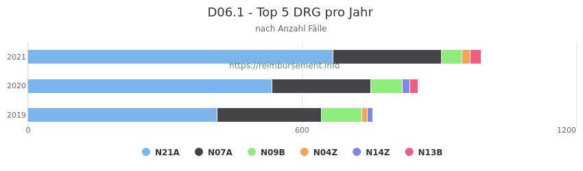 D06.1 Verteilung und Anzahl der zuordnungsrelevanten Fallpauschalen (DRG) zur Hauptdiagnose (ICD-10 Codes) pro Jahr