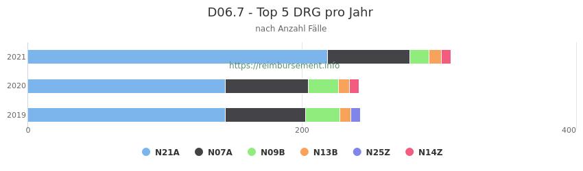 D06.7 Verteilung und Anzahl der zuordnungsrelevanten Fallpauschalen (DRG) zur Hauptdiagnose (ICD-10 Codes) pro Jahr