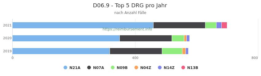 D06.9 Verteilung und Anzahl der zuordnungsrelevanten Fallpauschalen (DRG) zur Hauptdiagnose (ICD-10 Codes) pro Jahr