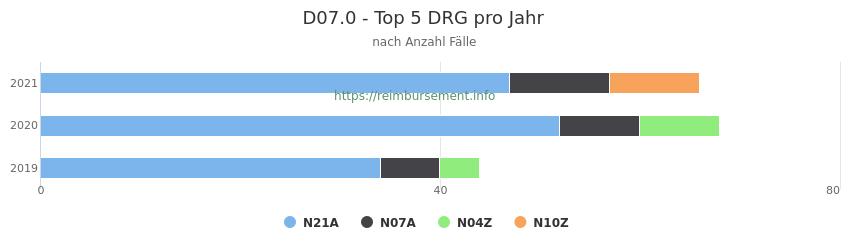 D07.0 Verteilung und Anzahl der zuordnungsrelevanten Fallpauschalen (DRG) zur Hauptdiagnose (ICD-10 Codes) pro Jahr