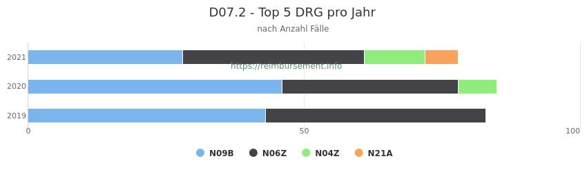D07.2 Verteilung und Anzahl der zuordnungsrelevanten Fallpauschalen (DRG) zur Hauptdiagnose (ICD-10 Codes) pro Jahr