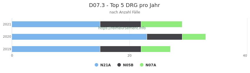D07.3 Verteilung und Anzahl der zuordnungsrelevanten Fallpauschalen (DRG) zur Hauptdiagnose (ICD-10 Codes) pro Jahr