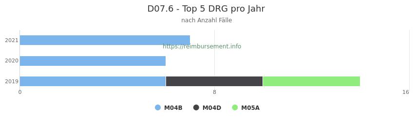 D07.6 Verteilung und Anzahl der zuordnungsrelevanten Fallpauschalen (DRG) zur Hauptdiagnose (ICD-10 Codes) pro Jahr