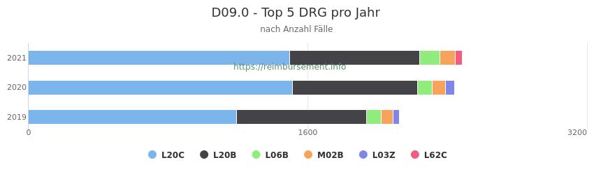 D09.0 Verteilung und Anzahl der zuordnungsrelevanten Fallpauschalen (DRG) zur Hauptdiagnose (ICD-10 Codes) pro Jahr