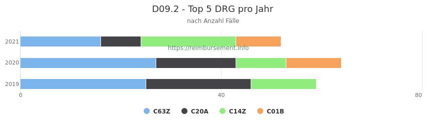 D09.2 Verteilung und Anzahl der zuordnungsrelevanten Fallpauschalen (DRG) zur Hauptdiagnose (ICD-10 Codes) pro Jahr