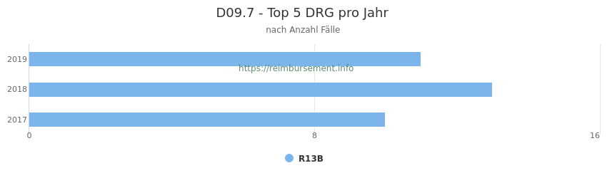 D09.7 Verteilung und Anzahl der zuordnungsrelevanten Fallpauschalen (DRG) zur Hauptdiagnose (ICD-10 Codes) pro Jahr