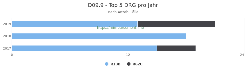 D09.9 Verteilung und Anzahl der zuordnungsrelevanten Fallpauschalen (DRG) zur Hauptdiagnose (ICD-10 Codes) pro Jahr