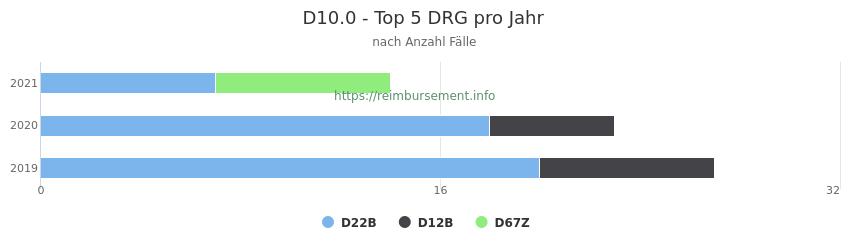D10.0 Verteilung und Anzahl der zuordnungsrelevanten Fallpauschalen (DRG) zur Hauptdiagnose (ICD-10 Codes) pro Jahr