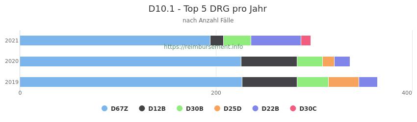 D10.1 Verteilung und Anzahl der zuordnungsrelevanten Fallpauschalen (DRG) zur Hauptdiagnose (ICD-10 Codes) pro Jahr